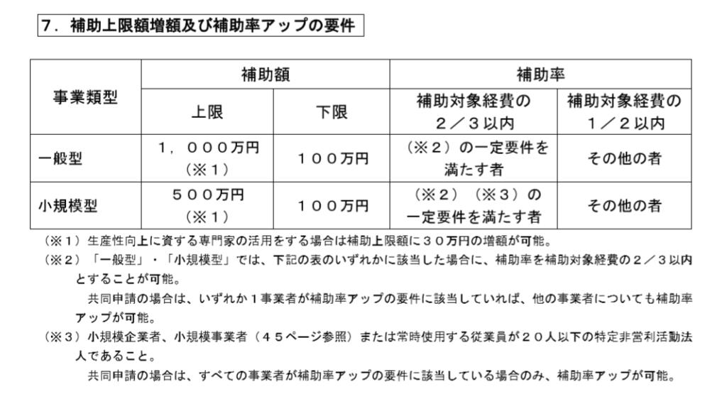 平成31年(2019年)実施 ものづくり補助金